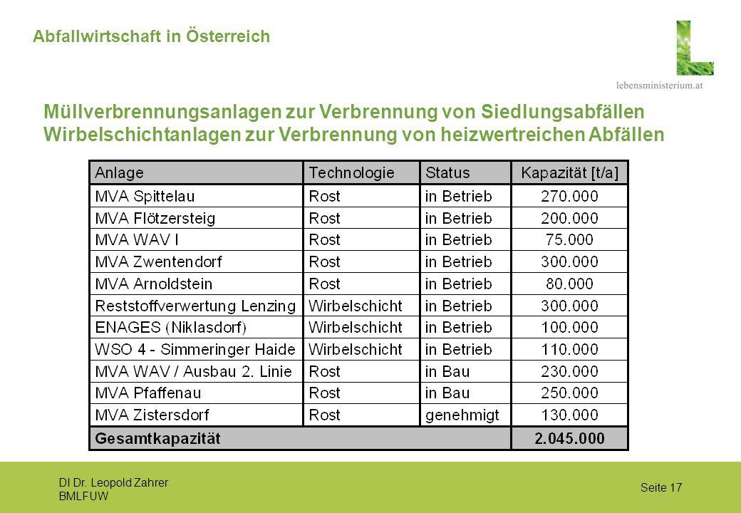 DI Dr. Leopold Zahrer BMLFUW Seite 17 Abfallwirtschaft in Österreich Müllverbrennungsanlagen zur Verbrennung von Siedlungsabfällen Wirbelschichtanlage