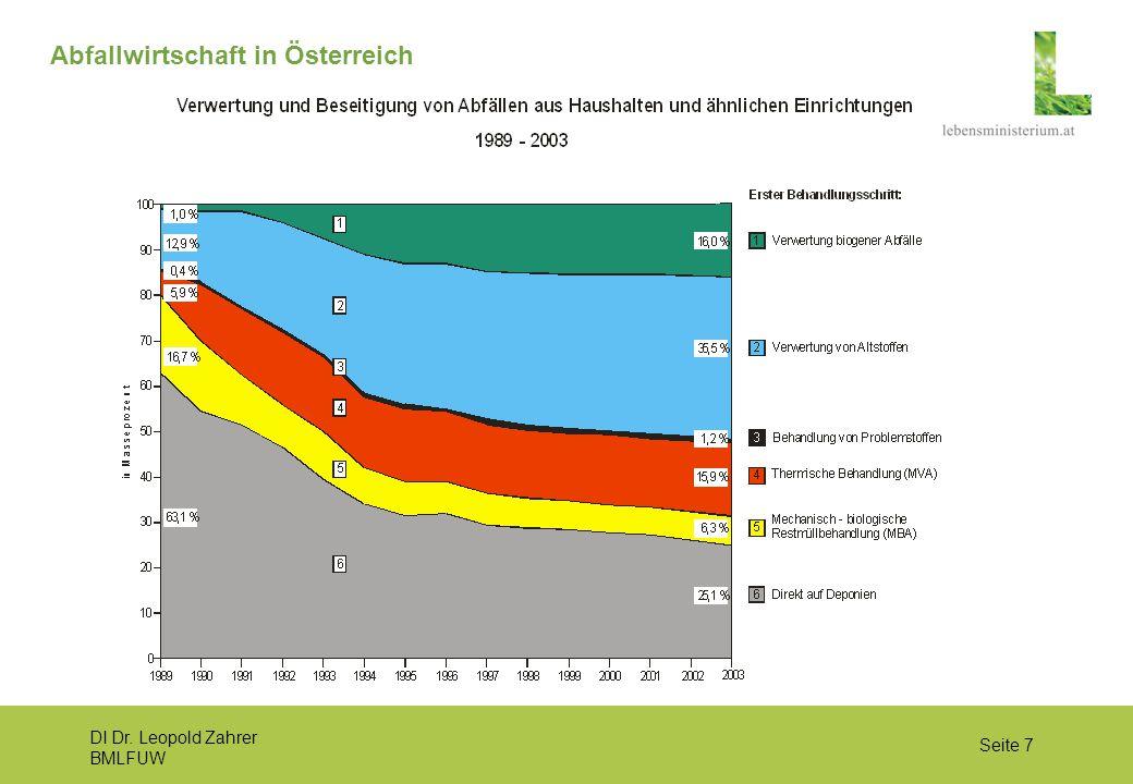 DI Dr. Leopold Zahrer BMLFUW Seite 7 Abfallwirtschaft in Österreich