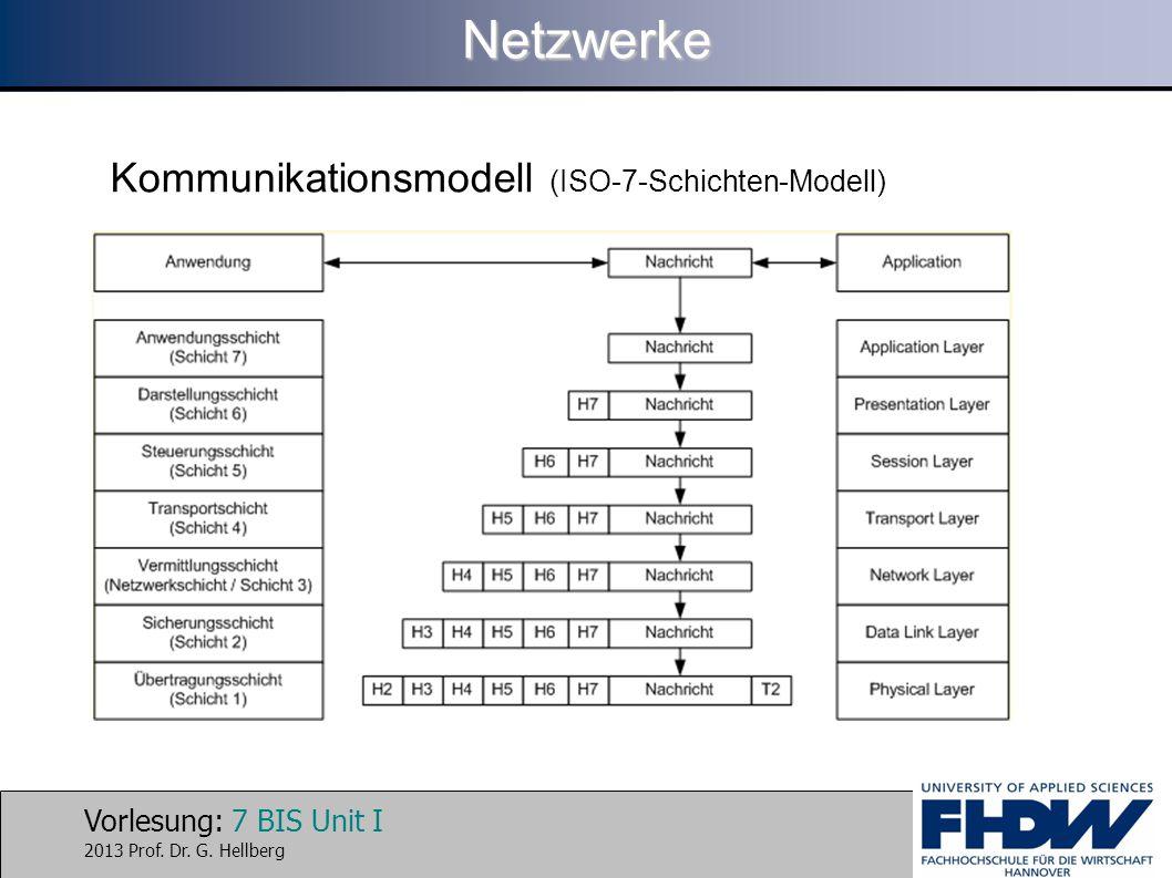 Vorlesung: 7 BIS Unit I 2013 Prof. Dr. G. HellbergNetzwerke Kommunikationsmodell (ISO-7-Schichten-Modell)