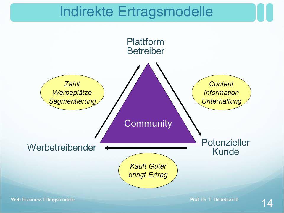 Indirekte Ertragsmodelle Community Plattform Betreiber Werbetreibender Potenzieller Kunde Content Information Unterhaltung Zahlt Werbeplätze Segmentierung Kauft Güter bringt Ertrag Prof.