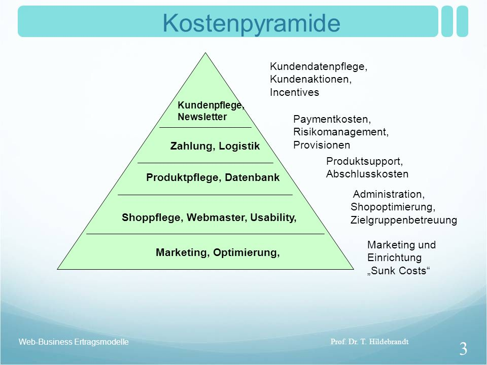 "Web-Business Ertragsmodelle Kostenpyramide Marketing und Einrichtung ""Sunk Costs"" Paymentkosten, Risikomanagement, Provisionen Produktsupport, Abschlu"