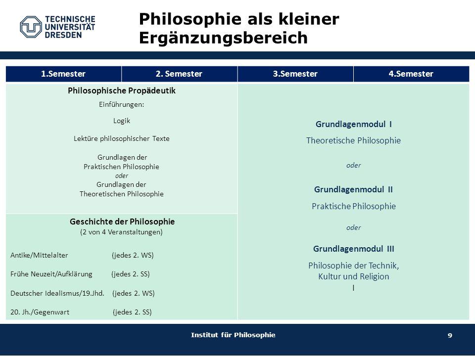 9 Philosophie als kleiner Ergänzungsbereich Institut für Philosophie 1.Semester2. Semester3.Semester4.Semester Philosophische Propädeutik Einführungen