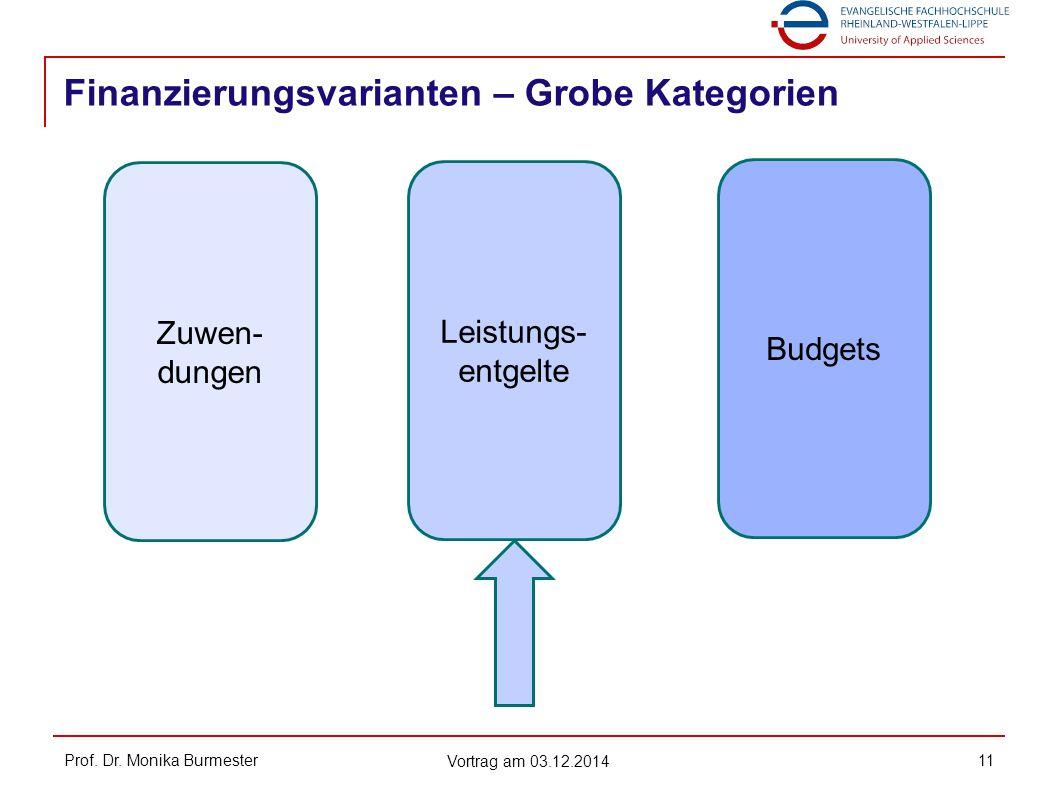 Finanzierungsvarianten – Grobe Kategorien Prof. Dr. Monika Burmester Vortrag am 03.12.2014 11 Zuwen- dungen Leistungs- entgelte Budgets