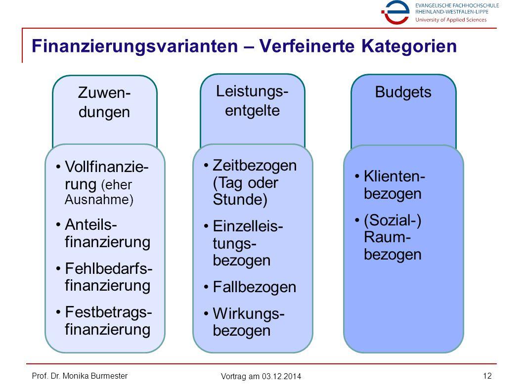 Finanzierungsvarianten – Verfeinerte Kategorien Prof. Dr. Monika Burmester Vortrag am 03.12.2014 12 Zuwen- dungen Leistungs- entgelte Budgets Vollfina