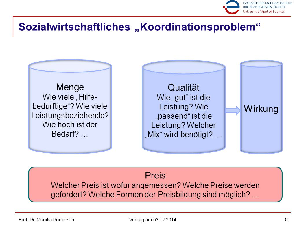 """Sozialwirtschaftliches """"Koordinationsproblem"""" Prof. Dr. Monika Burmester Vortrag am 03.12.2014 9 Menge Wie viele """"Hilfe- bedürftige""""? Wie viele Leistu"""