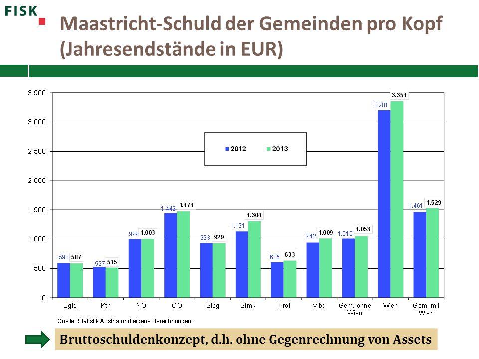 Maastricht-Schuld der Gemeinden pro Kopf (Jahresendstände in EUR) Bruttoschuldenkonzept, d.h. ohne Gegenrechnung von Assets
