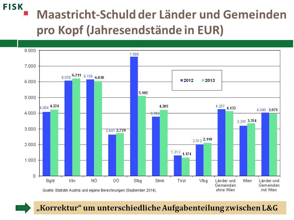 """Maastricht-Schuld der Länder und Gemeinden pro Kopf (Jahresendstände in EUR) """"Korrektur"""" um unterschiedliche Aufgabenteilung zwischen L&G"""