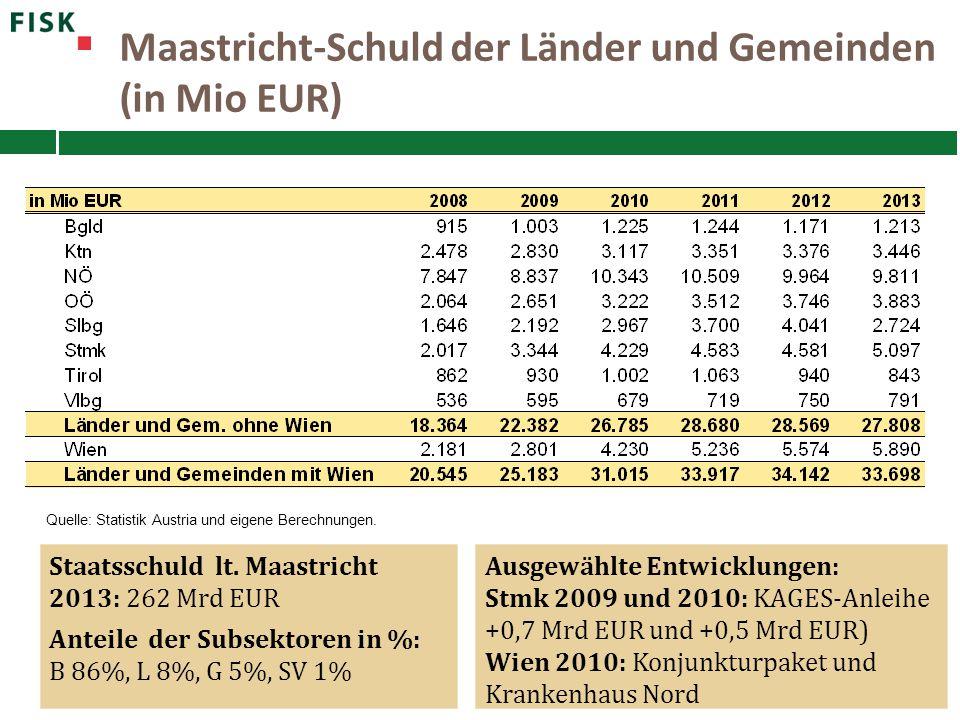 Maastricht-Schuld der Länder und Gemeinden (in Mio EUR) Quelle: Statistik Austria und eigene Berechnungen. Staatsschuld lt. Maastricht 2013: 262 Mrd E