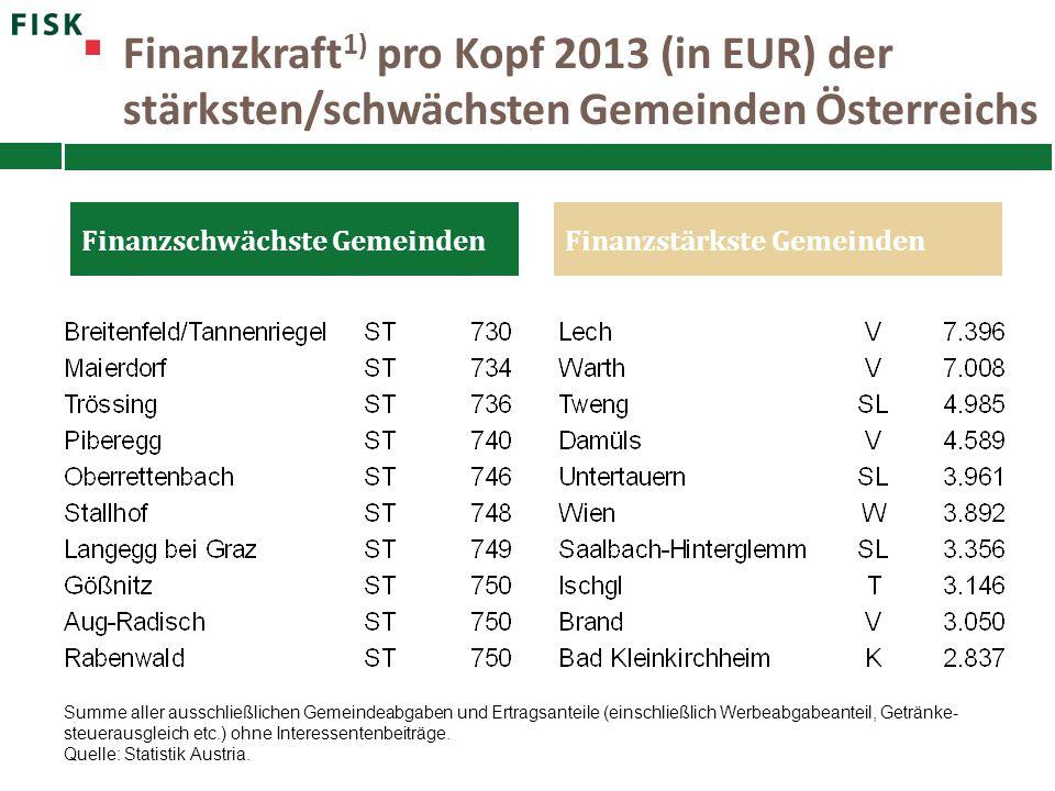 Finanzkraft 1) pro Kopf 2013 (in EUR) der stärksten/schwächsten Gemeinden Österreichs Finanzschwächste GemeindenFinanzstärkste Gemeinden Summe aller a