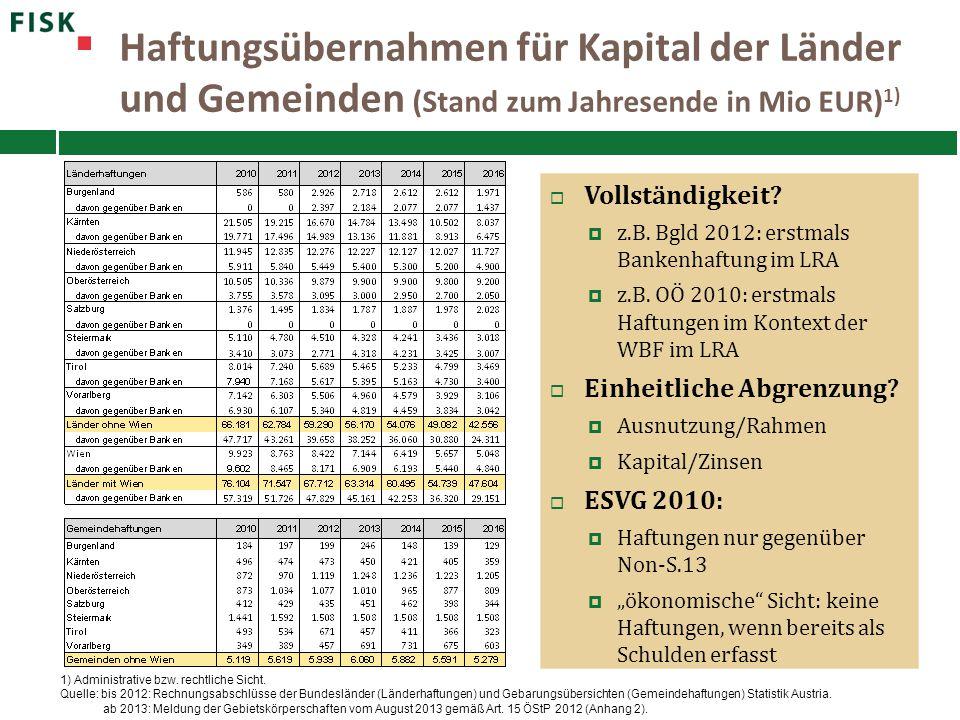 Haftungsübernahmen für Kapital der Länder und Gemeinden (Stand zum Jahresende in Mio EUR) 1) 1) Administrative bzw. rechtliche Sicht. Quelle: bis 2012