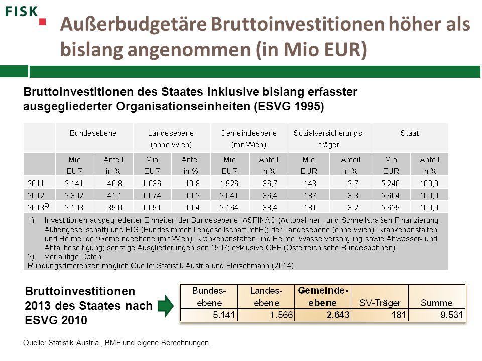 Außerbudgetäre Bruttoinvestitionen höher als bislang angenommen (in Mio EUR) Quelle: Statistik Austria, BMF und eigene Berechnungen. Bruttoinvestition