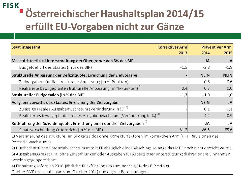 Österreichischer Haushaltsplan 2014/15 erfüllt EU-Vorgaben nicht zur Gänze