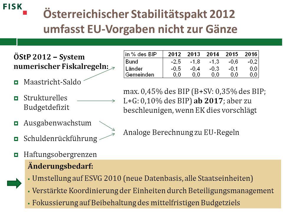 Österreichischer Stabilitätspakt 2012 umfasst EU-Vorgaben nicht zur Gänze Änderungsbedarf:  Umstellung auf ESVG 2010 (neue Datenbasis, alle Staatsein