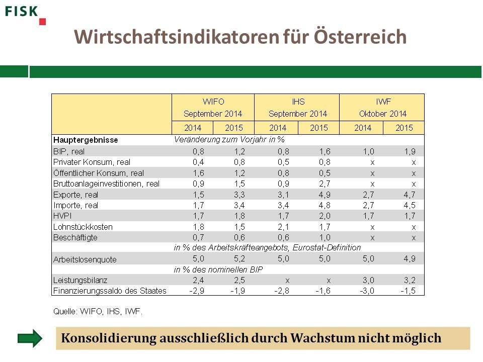Wirtschaftsindikatoren für Österreich Konsolidierung ausschließlich durch Wachstum nicht möglich