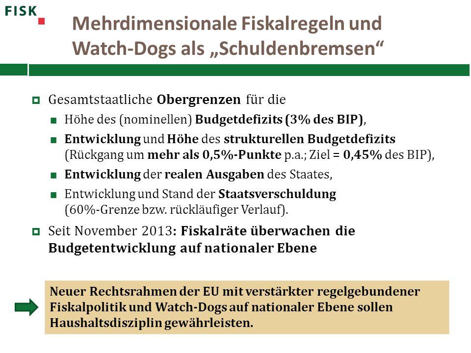 """Mehrdimensionale Fiskalregeln und Watch-Dogs als """"Schuldenbremsen""""  Gesamtstaatliche Obergrenzen für die Höhe des (nominellen) Budgetdefizits (3% des"""