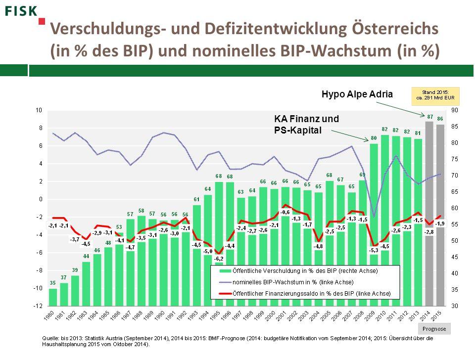 Verschuldungs- und Defizitentwicklung Österreichs (in % des BIP) und nominelles BIP-Wachstum (in %) KA Finanz und PS-Kapital Hypo Alpe Adria