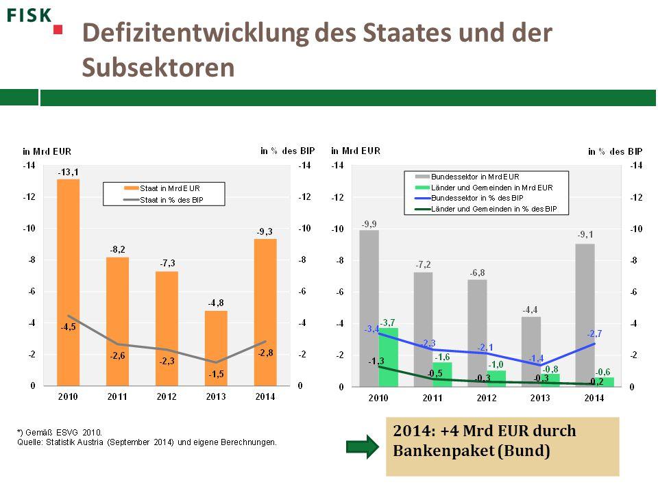 Defizitentwicklung des Staates und der Subsektoren 2014: +4 Mrd EUR durch Bankenpaket (Bund)