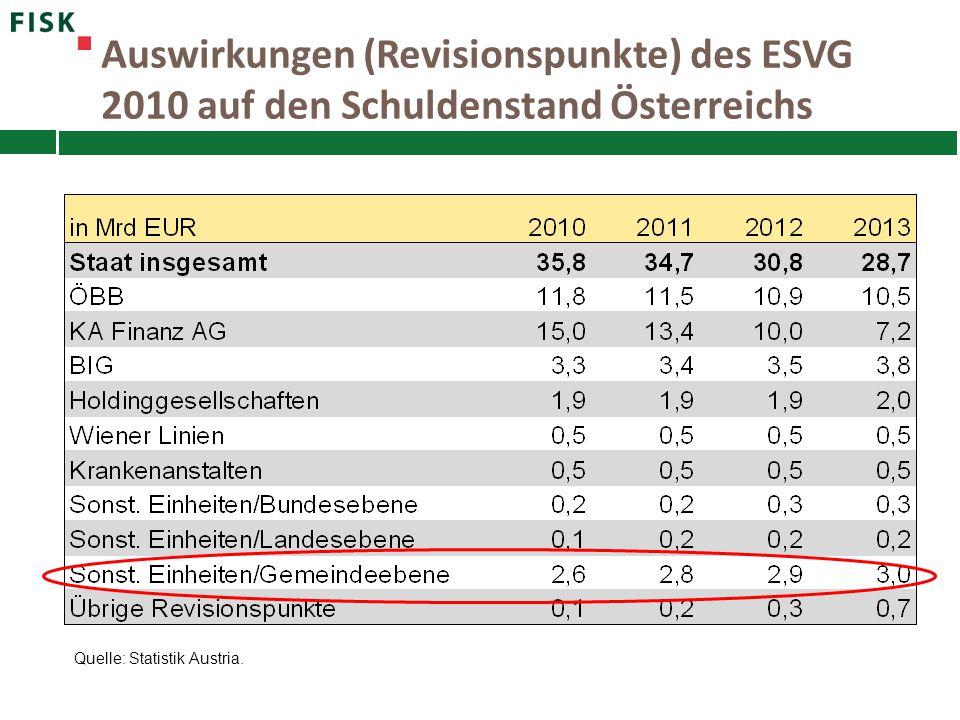 Quelle: Statistik Austria. Auswirkungen (Revisionspunkte) des ESVG 2010 auf den Schuldenstand Österreichs