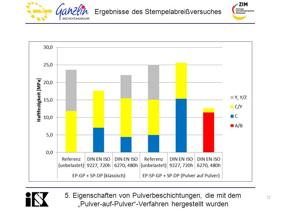 """12 Ergebnisse des Stempelabreißversuches 5. Eigenschaften von Pulverbeschichtungen, die mit dem """"Pulver-auf-Pulver""""-Verfahren hergestellt wurden"""