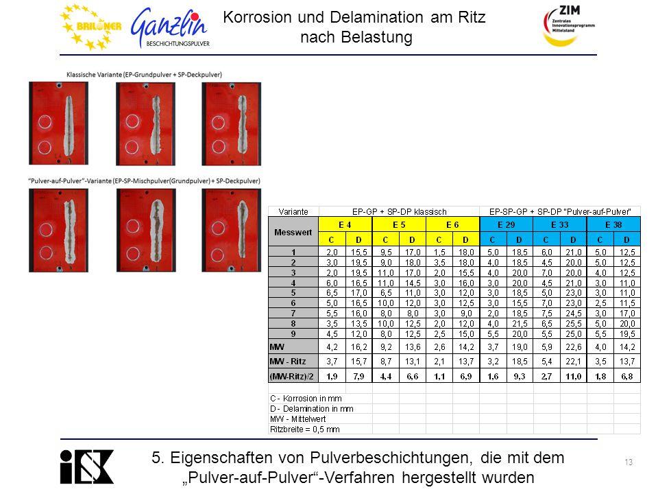 """13 Korrosion und Delamination am Ritz nach Belastung 5. Eigenschaften von Pulverbeschichtungen, die mit dem """"Pulver-auf-Pulver""""-Verfahren hergestellt"""