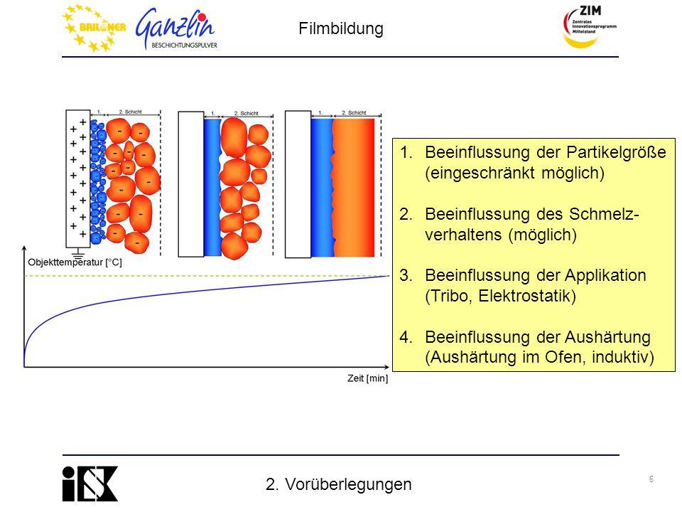 6 2. Vorüberlegungen 1.Beeinflussung der Partikelgröße (eingeschränkt möglich) 2.Beeinflussung des Schmelz- verhaltens (möglich) 3.Beeinflussung der A