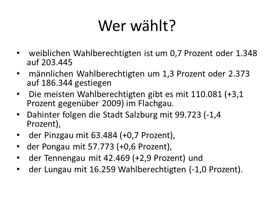 Wer wählt? weiblichen Wahlberechtigten ist um 0,7 Prozent oder 1.348 auf 203.445 männlichen Wahlberechtigten um 1,3 Prozent oder 2.373 auf 186.344 ges