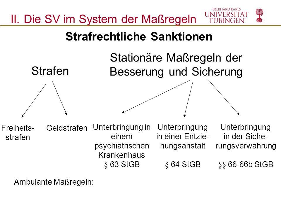 Strafrechtliche Sanktionen II. Die SV im System der Maßregeln Stationäre Maßregeln der Besserung und Sicherung Strafen Freiheits- strafen Geldstrafen
