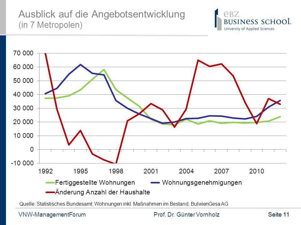 VNW-ManagementForumProf. Dr. Günter VornholzSeite 11 Ausblick auf die Angebotsentwicklung (in 7 Metropolen) Quelle: Statistisches Bundesamt; Wohnungen