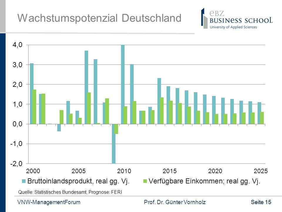 VNW-ManagementForumProf. Dr. Günter VornholzSeite 15 Wachstumspotenzial Deutschland Quelle: Statistisches Bundesamt, Prognose: FERI