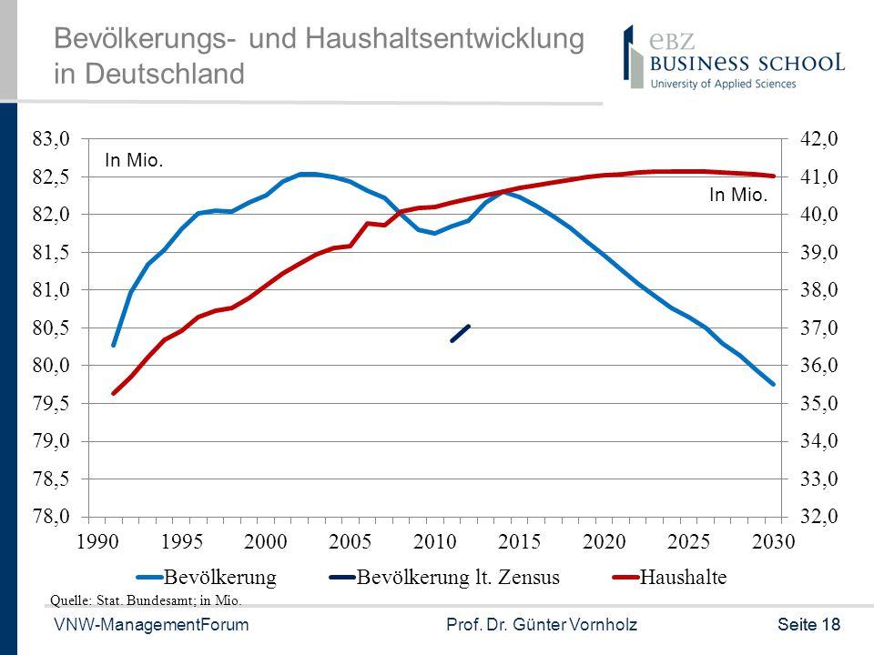 VNW-ManagementForumProf. Dr. Günter VornholzSeite 18 Bevölkerungs- und Haushaltsentwicklung in Deutschland Quelle: Stat. Bundesamt; in Mio. In Mio.