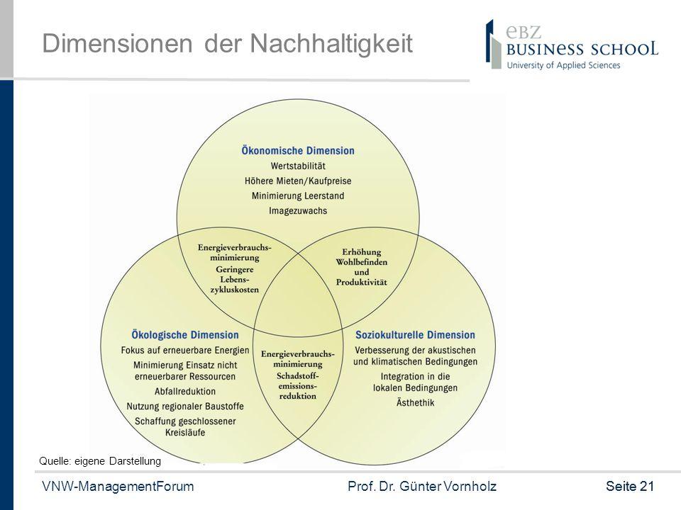 VNW-ManagementForumProf. Dr. Günter VornholzSeite 21 Dimensionen der Nachhaltigkeit Quelle: eigene Darstellung