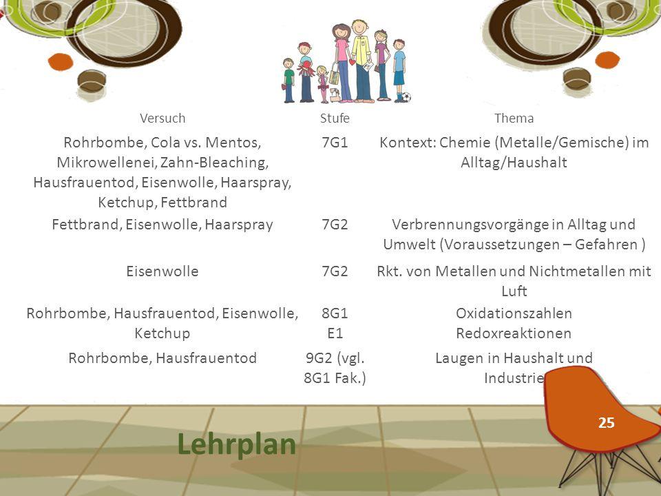 Lehrplan VersuchStufeThema Rohrbombe, Cola vs. Mentos, Mikrowellenei, Zahn-Bleaching, Hausfrauentod, Eisenwolle, Haarspray, Ketchup, Fettbrand 7G1Kont