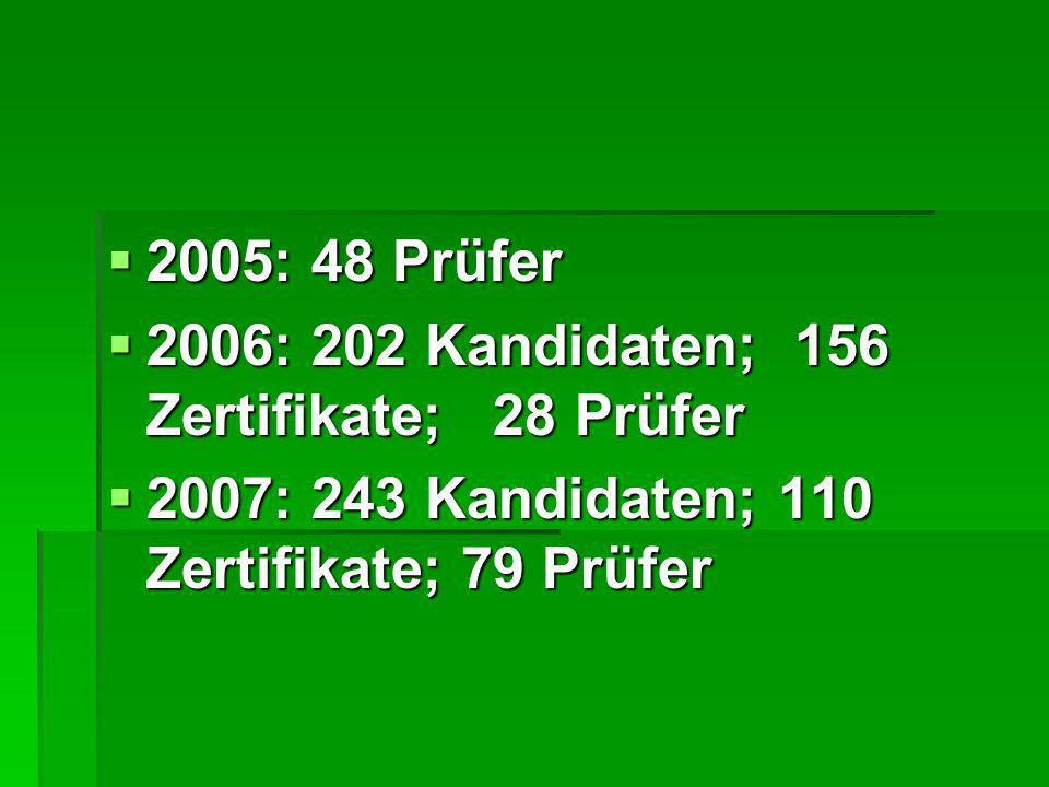  2005: 48 Prüfer  2006: 202 Kandidaten; 156 Zertifikate; 28 Prüfer  2007: 243 Kandidaten; 110 Zertifikate; 79 Prüfer