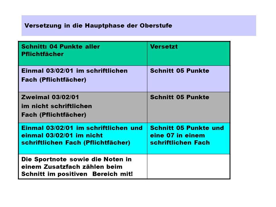 E-KurseStunden/Prüfung 5.Prüf.fach = mündlich Kernfach Deutsch 5: (1.
