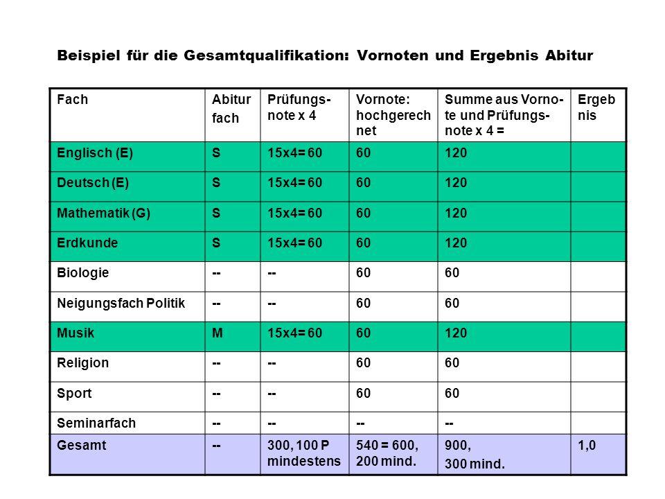 Beispiel für die Gesamtqualifikation: Vornoten und Ergebnis Abitur FachAbitur fach Prüfungs- note x 4 Vornote: hochgerech net Summe aus Vorno- te und Prüfungs- note x 4 = Ergeb nis Englisch (E)S15x4= 6060120 Deutsch (E)S15x4= 6060120 Mathematik (G)S15x4= 6060120 ErdkundeS15x4= 6060120 Biologie-- 60 Neigungsfach Politik-- 60 MusikM15x4= 6060120 Religion-- 60 Sport-- 60 Seminarfach-- Gesamt--300, 100 P mindestens 540 = 600, 200 mind.