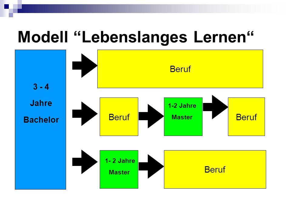 "Modell ""Lebenslanges Lernen"" Beruf 3 - 4 Jahre Bachelor 1-2 Jahre Master 1- 2 Jahre Master"