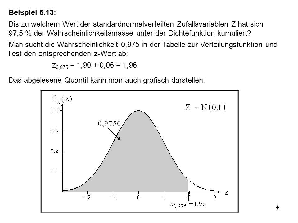 Beispiel 6.13: Bis zu welchem Wert der standardnormalverteilten Zufallsvariablen Z hat sich 97,5 % der Wahrscheinlichkeitsmasse unter der Dichtefunktion kumuliert.