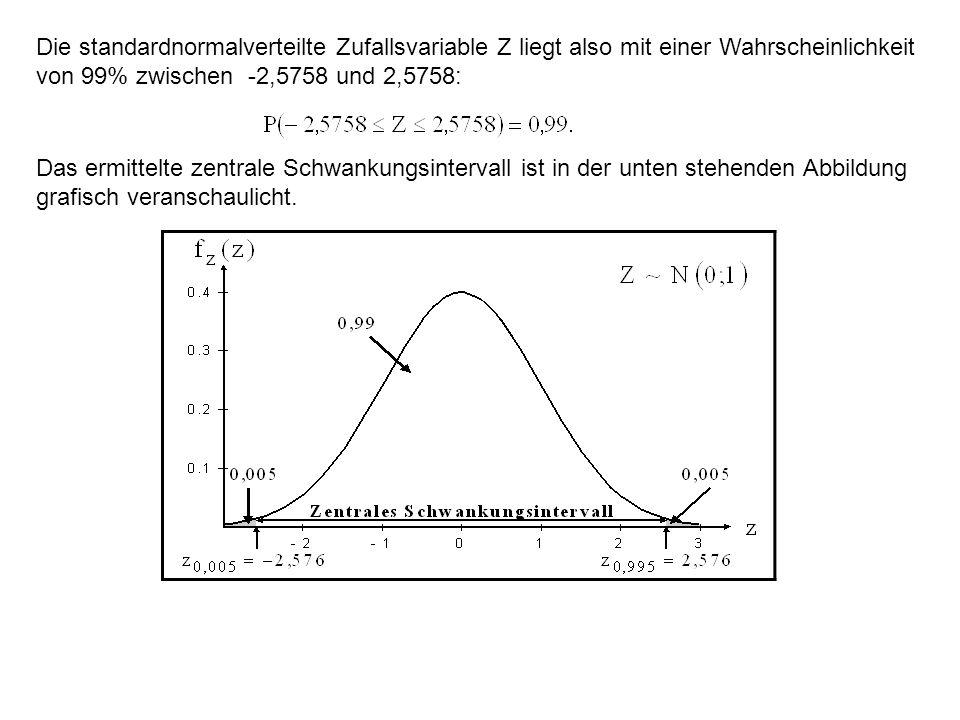 Das ermittelte zentrale Schwankungsintervall ist in der unten stehenden Abbildung grafisch veranschaulicht.
