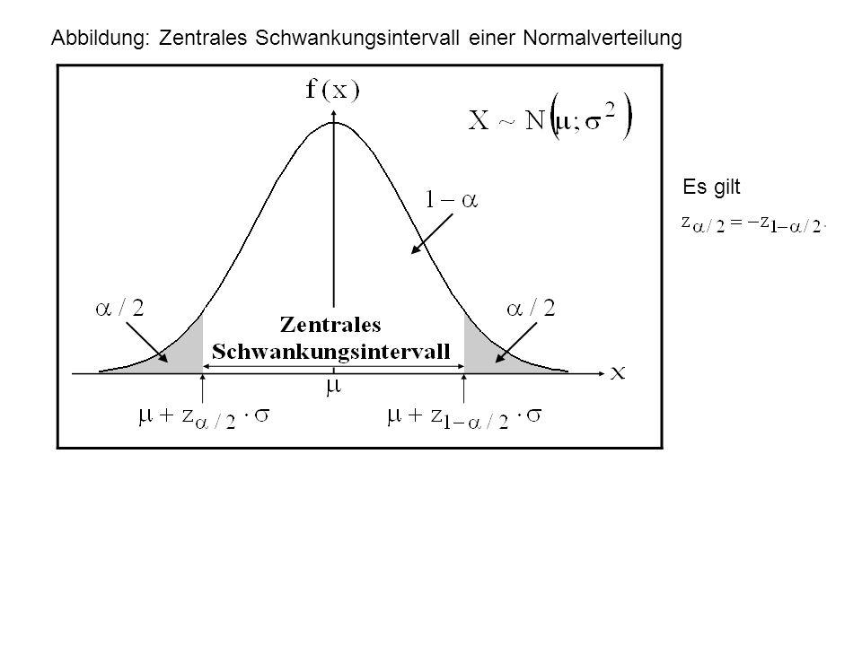 Abbildung: Zentrales Schwankungsintervall einer Normalverteilung Es gilt