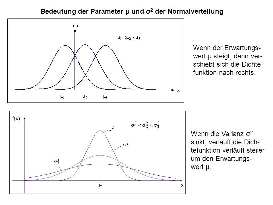 Bedeutung der Parameter µ und σ 2 der Normalverteilung Wenn der Erwartungs- wert µ steigt, dann ver- schiebt sich die Dichte- funktion nach rechts.