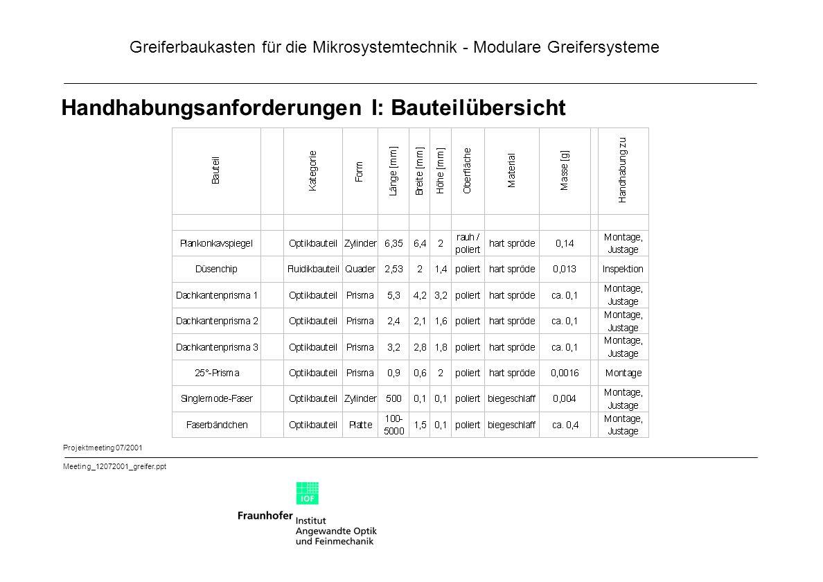 Greiferbaukasten für die Mikrosystemtechnik - Modulare Greifersysteme Projektmeeting 07/2001 Meeting_12072001_greifer.ppt Handhabungsanforderungen I: Bauteilübersicht