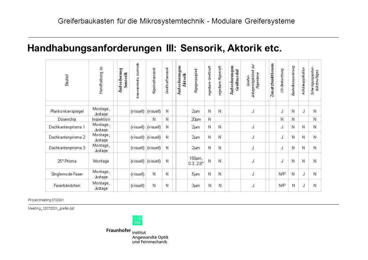 Greiferbaukasten für die Mikrosystemtechnik - Modulare Greifersysteme Projektmeeting 07/2001 Meeting_12072001_greifer.ppt Handhabungsanforderungen III: Sensorik, Aktorik etc.