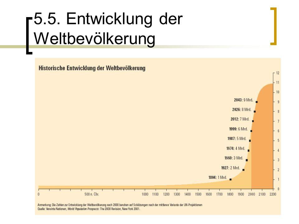 5.5. Entwicklung der Weltbevölkerung