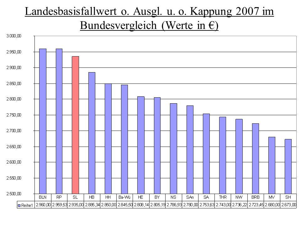 Landesbasisfallwert o. Ausgl. u. o. Kappung 2007 im Bundesvergleich (Werte in €)