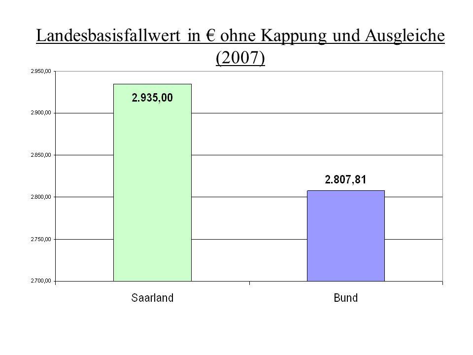 Landesbasisfallwert in € ohne Kappung und Ausgleiche (2007)
