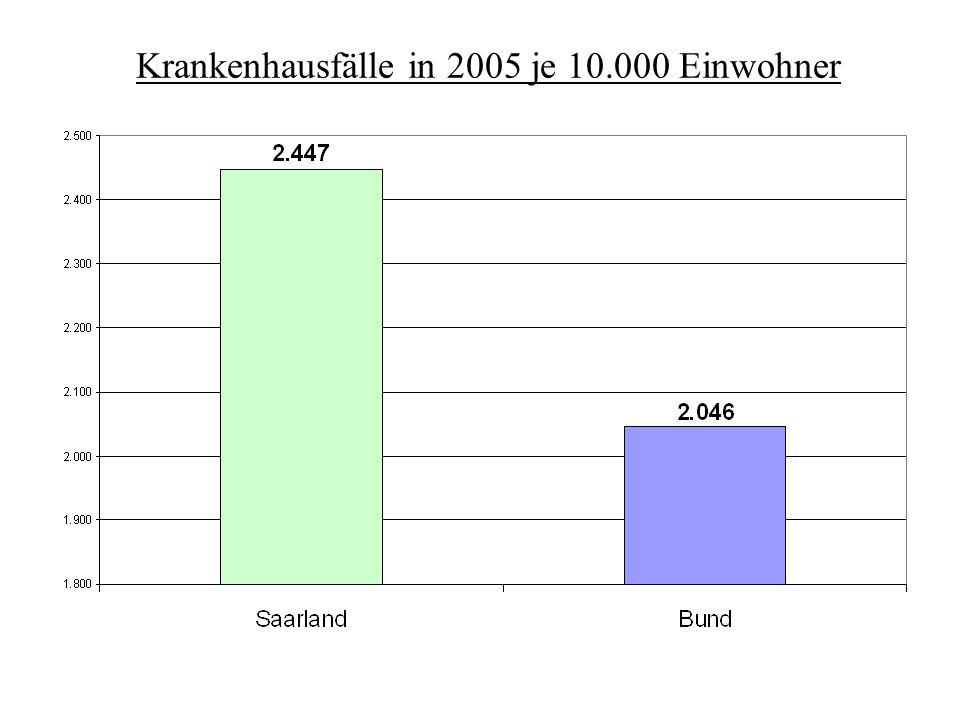 Krankenhausfälle in 2005 je 10.000 Einwohner