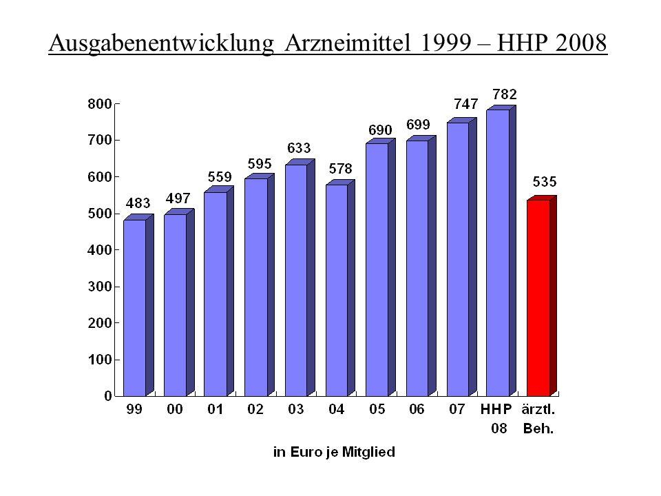 Ausgabenentwicklung Arzneimittel 1999 – HHP 2008