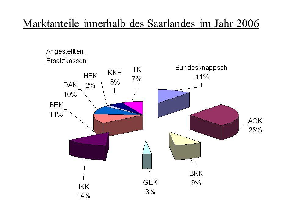 AOK im Saarland Haushalt 2008 Krankenversicherung: 835 Mio. € Pflegeversicherung: 113 Mio. €