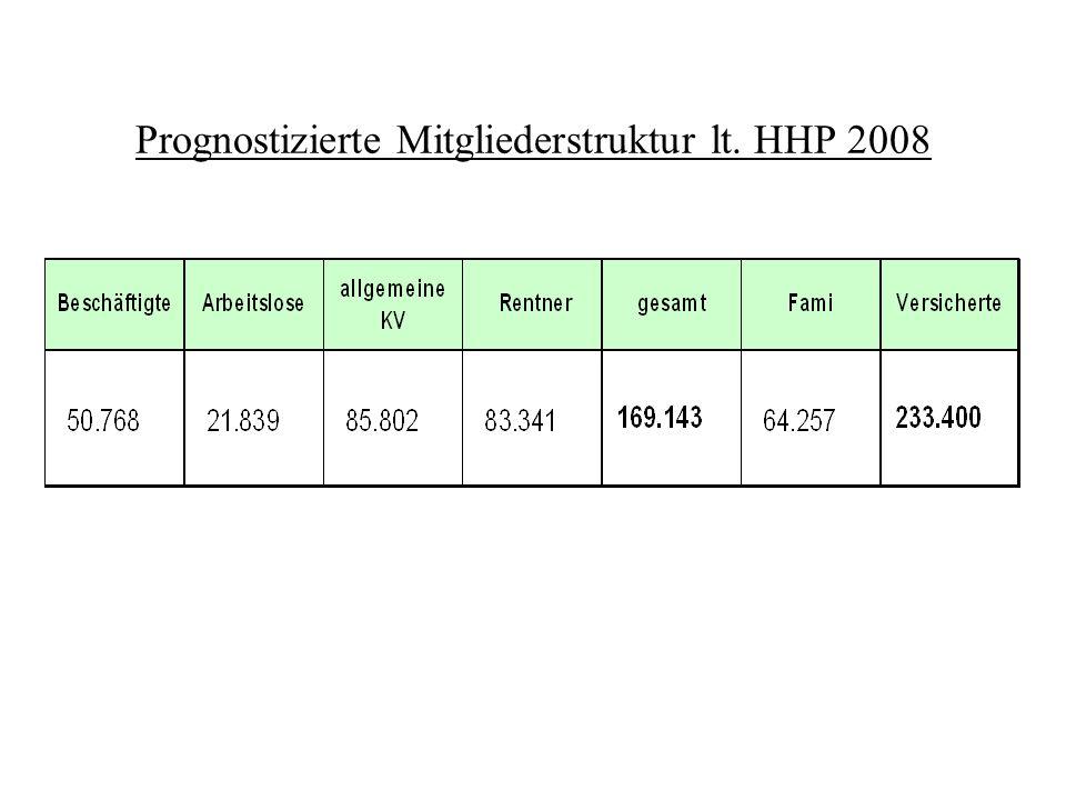 Prognostizierte Mitgliederstruktur lt. HHP 2008