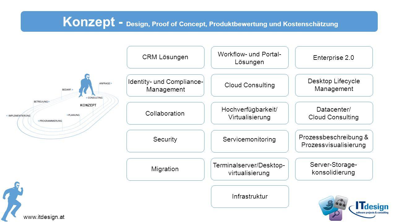 www.itdesign.at Enterprise 2.0 CRM Lösungen Workflow- und Portal- Lösungen Desktop Lifecycle Management Identity- und Compliance- Management Terminals